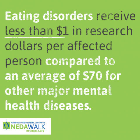 Eating disorders recieve less than $1 in research dollars per affected person, compared to an average of $70 for other major mental diseases